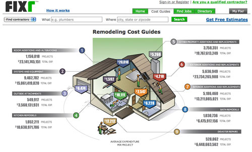 Some Ballpark Project Cost Estimates | Young House on kitchen remodel cost, paint house cost, concrete house cost,