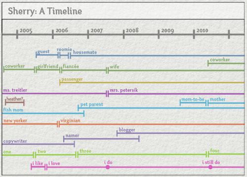 Dating bases timeline