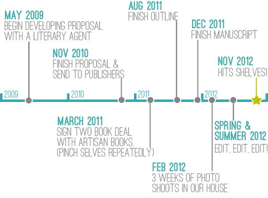 timeline for book report