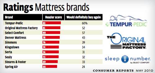 Ratings On Mattresses >> Our First Time Shopping For A Mattress What We Learned Young