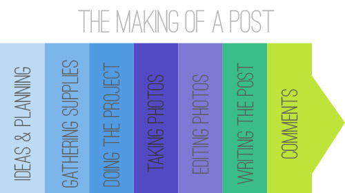 Most Blog Posts These Days Are Pretty >> Blogiversary Iv Anatomy Of A Blog Post Young House Love
